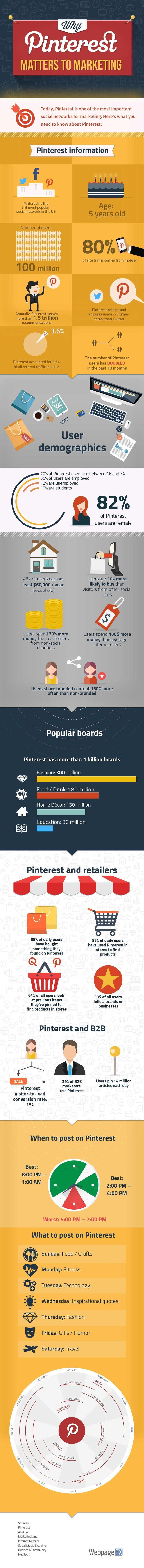 Why Marketing Teams Need to Use Pinterest [Infographic]