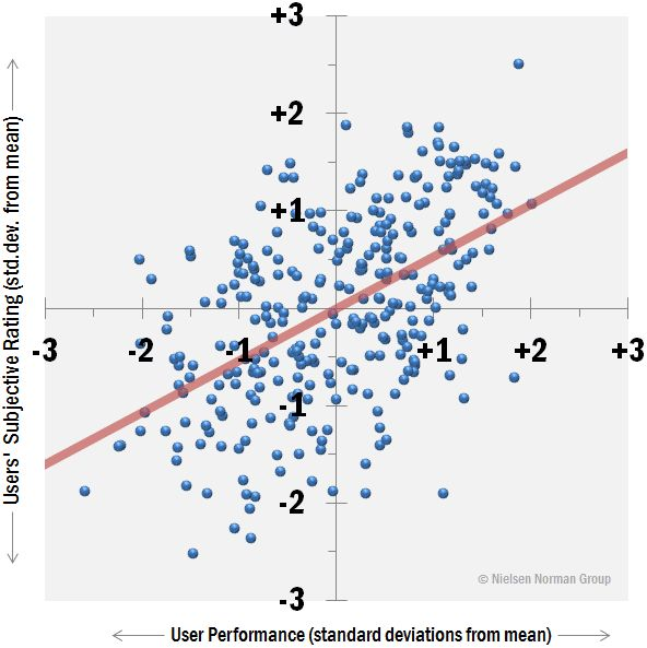 Scatterplot of objective and subjective usability metrics from 298 user testing studies.