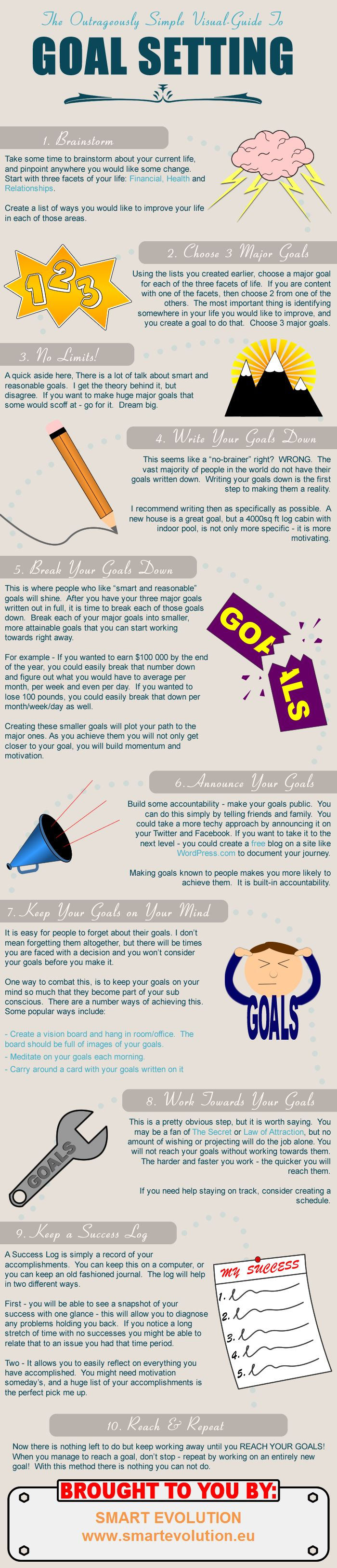 Great 10 step goal setting info graphic. The MyGoalBook app supports you with steps 7 thro 10.