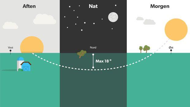 Lyse nætter - nu er de her i tre intense måneder. Sæsonen for de lyse nætter er lige begyndt og varer frem til august.  Grænsen for hvornår solen kan ramme den øverste del af atmosfæren går ved 18 grader under horisonten.  Hvis du vælger at blive oppe hele natten, kan du følge solens bane rundt, fra den går ned i nordvest, til den står op i nordøst, fortsætter Jesper Theilgaard: - Lyset bliver meget intenst i horisonten der, hvor solen er kommet til.  Fakta om de lyse nætter. Lysfænomenet de…
