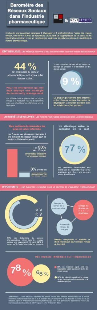 Infographie : baromètre des réseaux sociaux dans la pharma