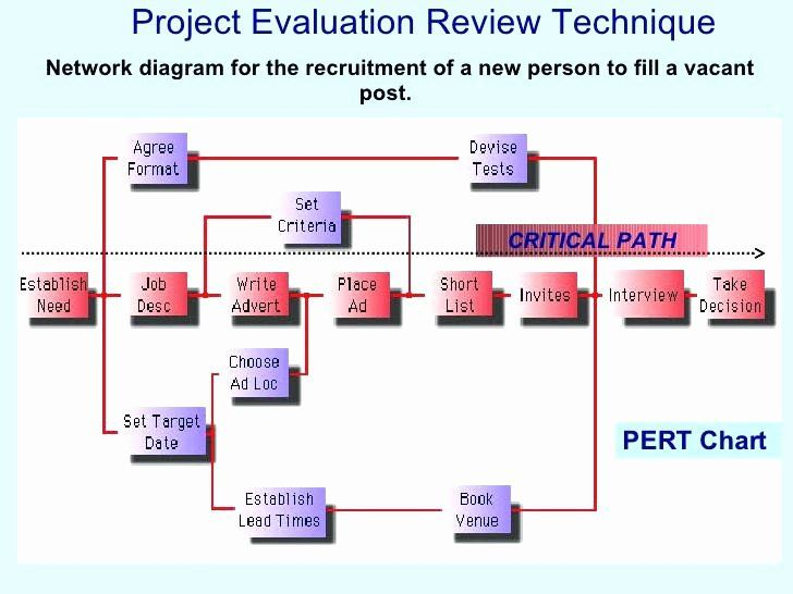 30 Project Execution Plan Template In 2020 How To Plan Templates