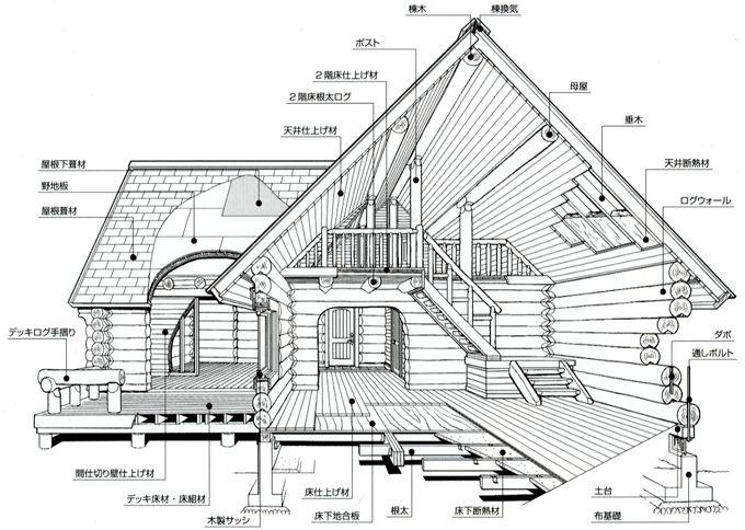 ハンドカットログハウスの各部の名称