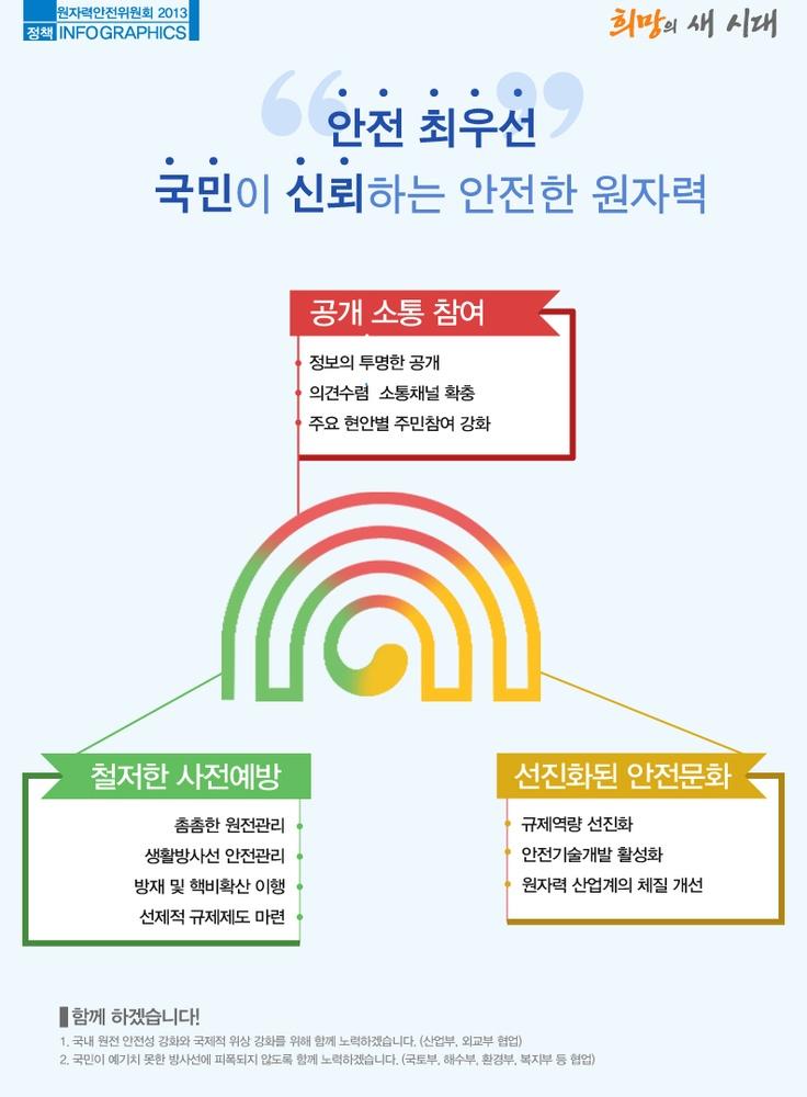 """원자력안전위원회 """"안전 최우선 국민이 신뢰하는 안전한 원자력"""""""