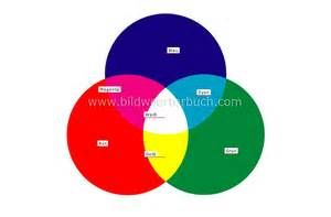 Wissenschaft :: Physik: Optik :: Farbmischung :: additive Farbmischung ...