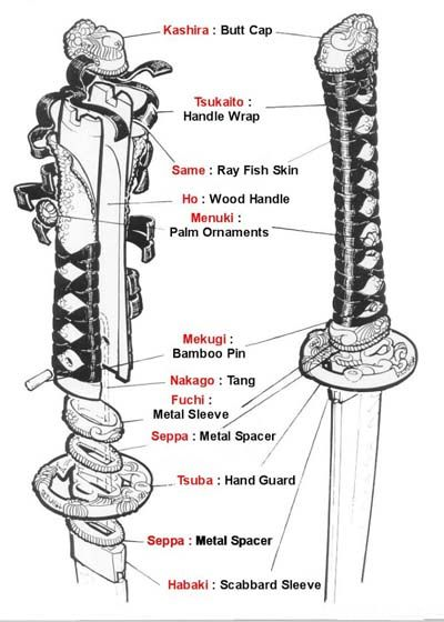 This is a nice visual glossary of all the fittings that a blade go into when creating a katana. I  studied kenjutsu and used katana's for a number of years never knowing the proper names for all the parts. Thanks to this I will be helpful to ganddaughters who are learning about these parts now. W. Evans