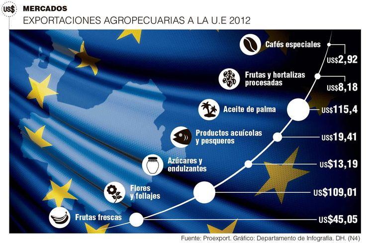 Exportaciones Agropecuarias a la U.E. 2012 #Compormayor
