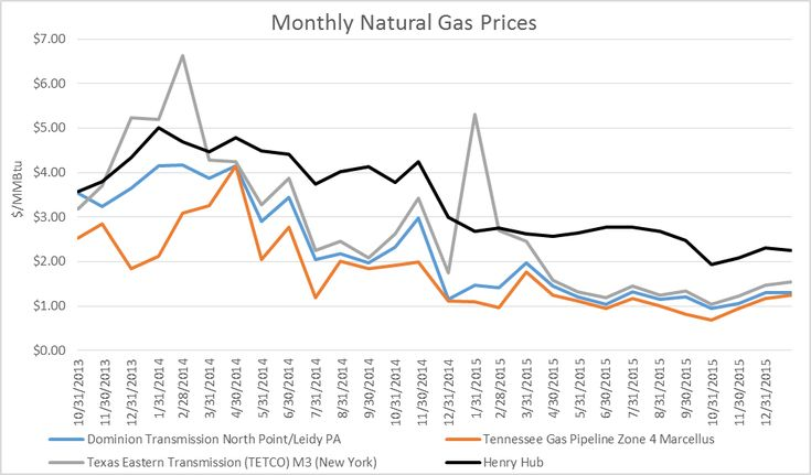Comparing Natural Gas Prices in the Marcellus to the Henry Hub
