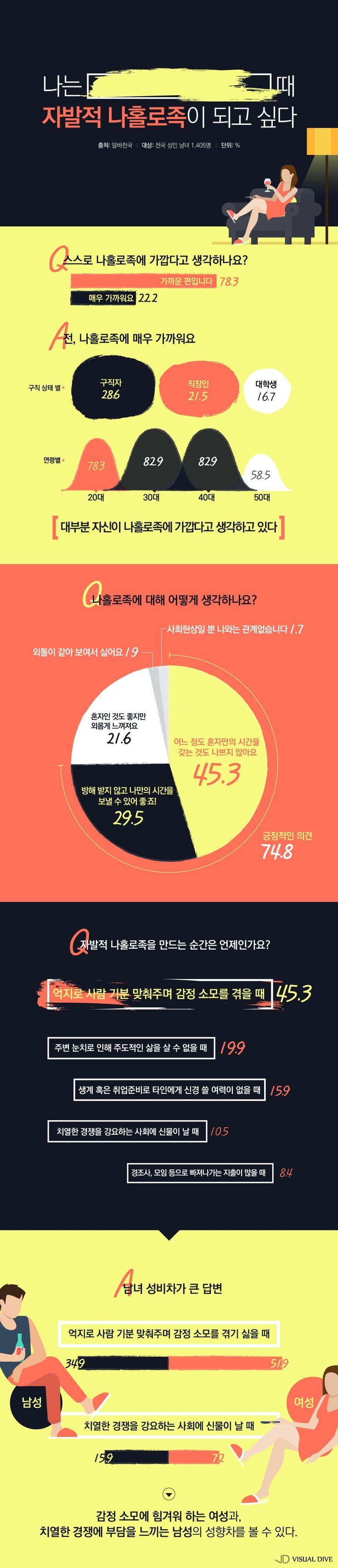 """성인 78.3%, """"자발적 '나홀로족'에 가깝다""""…이유는? [인포그래픽] #alone / #Infographic ⓒ 비주얼다이브 무단 복사·전재·재배포 금지"""
