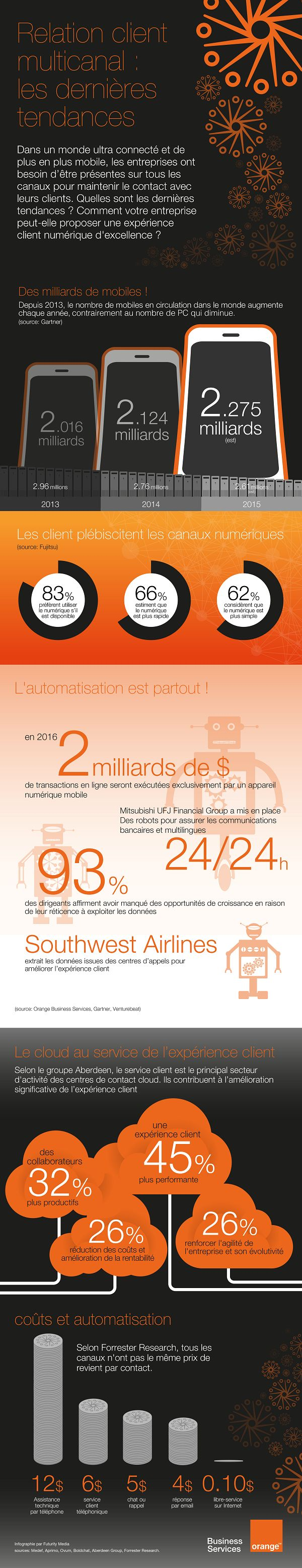 [infographie] relation client multicanal : les dernières tendances | Orange Business Services