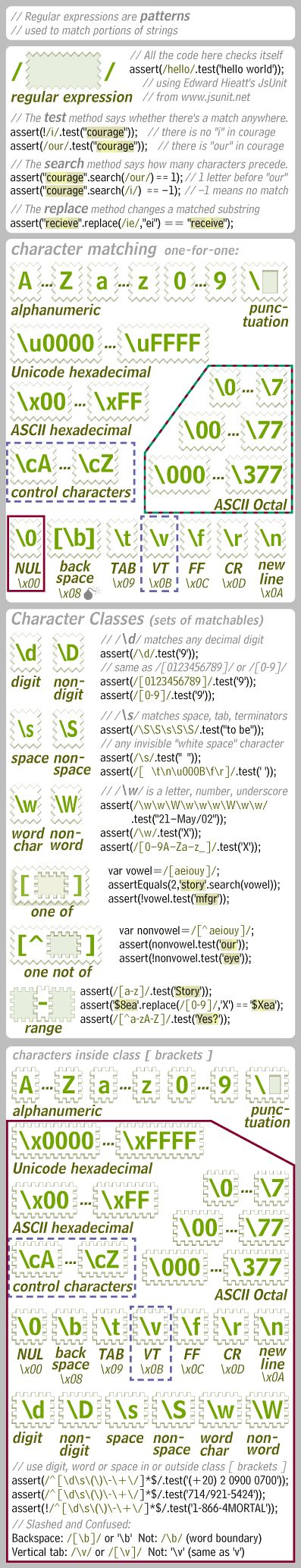 Regular Expressions (column 1 from a page of the JavaScript Card)