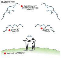 Matching Staff Graphic