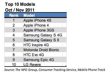 Top 10 mobile phones sold in Oct/Nov 2011, US.