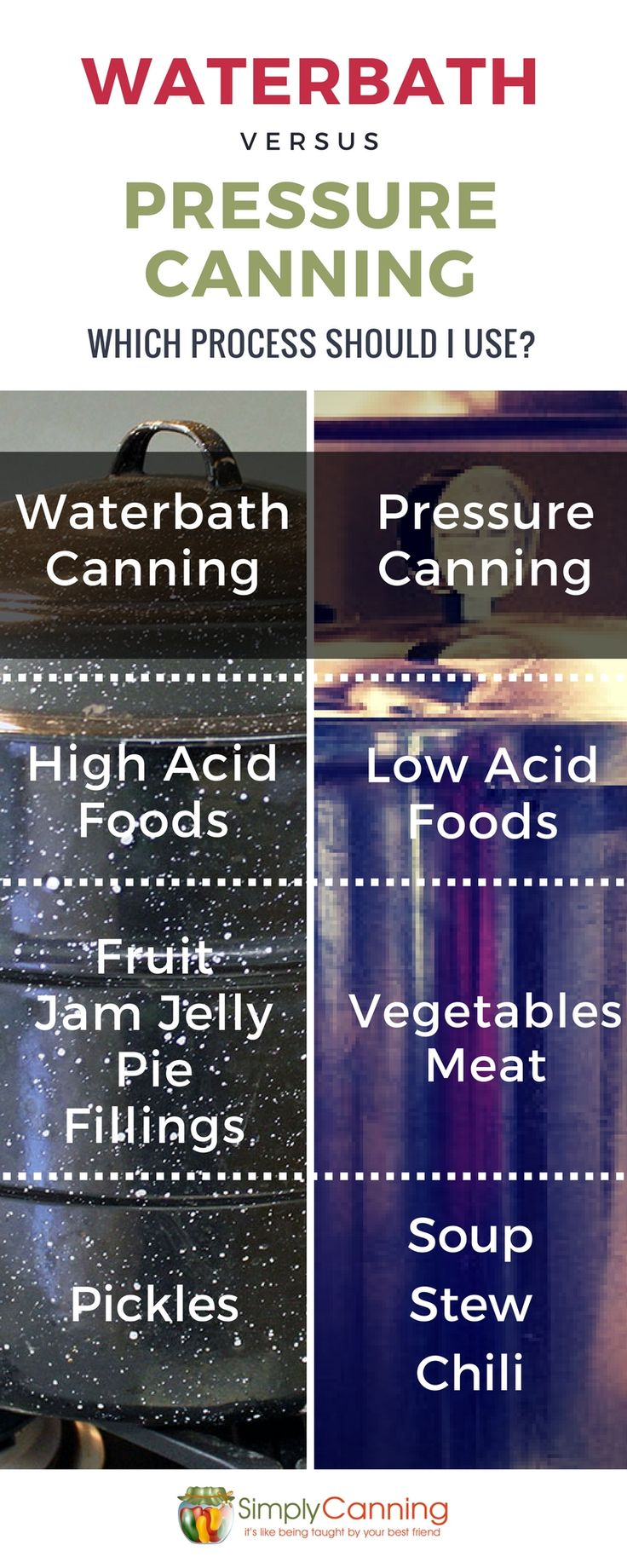 Water Bath Canner or a Pressure Canner? and Why? That is a common question ~ and a good one. The canning methods you choose are the most important factor in canning safety.http://www.simplycanning.com/canning-methods.html