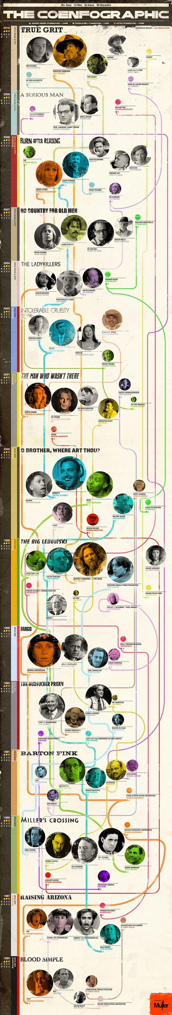 Coen Bros. Character Tree
