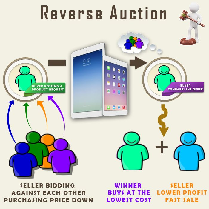 Reverse auctions is the beneficial part of online auctions. If facilitates bidders to choose their product at minimum cost.