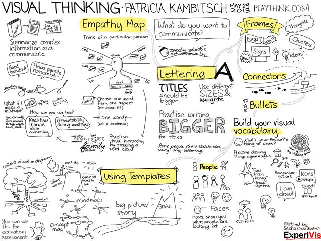 Visual Thinking (sketchnote)