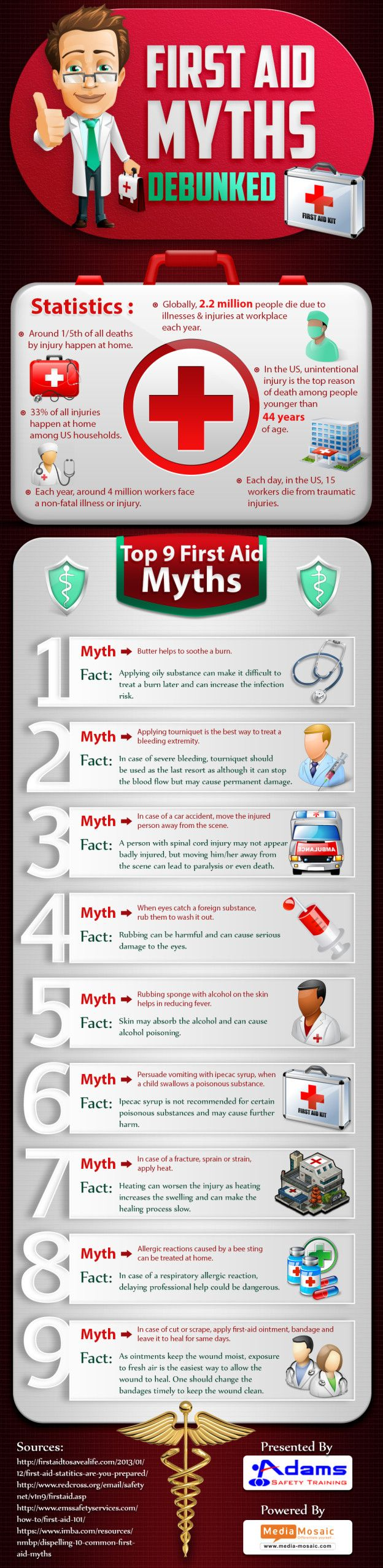 The Infographic presents some first aid myths and facts to help people understand the difference between a treatment myth and a medically sound first aid treatment. It also portrays vital first aid statistics in the U.S.