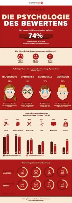 Word-of-Mouth-Marketing – Die Psychologie der Kundenbewertungen in Social Media [Infografik]