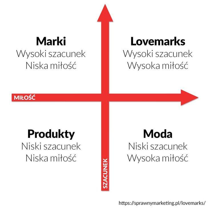 Wg Kevina Robertsa w brandingu liczą się 2 wartości - szacunek i miłość. Gdzie na poniższym wykresie znalazłaby się Twoja marka? Więcej na temat tego, jak stać się #lovemark przeczytasz we wczorajszym artykule Pawła Tkaczyka.