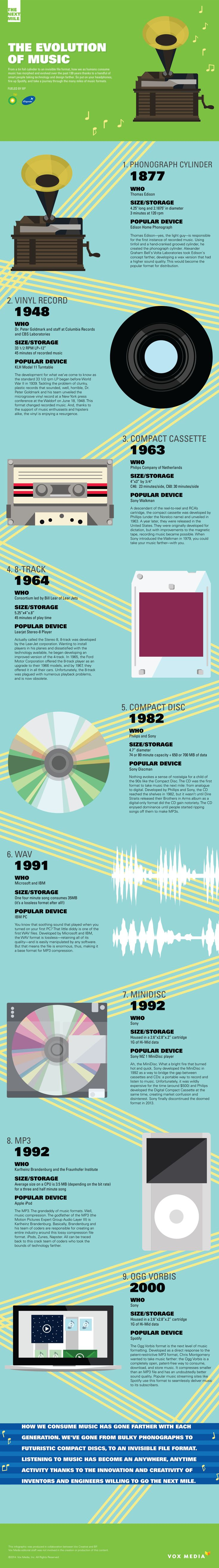 Recorded music through the years...