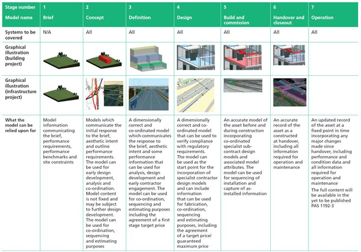 1000 images about bim on pinterest architecture the for Table design view definition