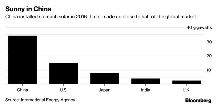 Solar Grew Faster Than All Other Forms of Power for the First Time - Bloomberg