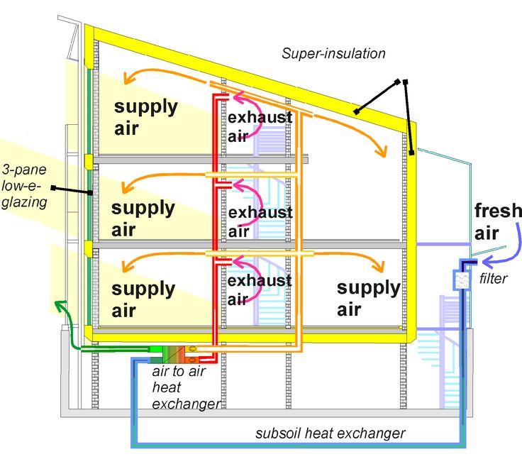 A passive solar design cross section architecture for Passive energy house design