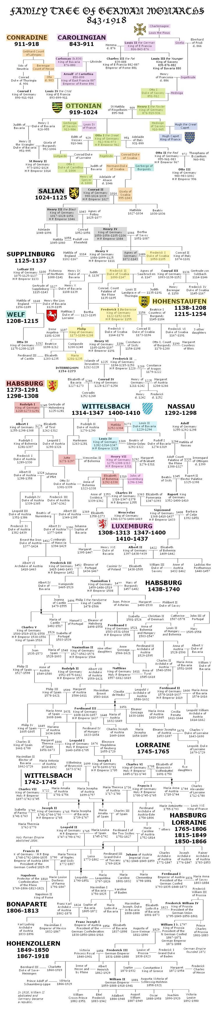 17 best images about aacute rbol familias reales family tree of german monarchs 843 the current queen is also of german descent but her family changed their last to the very english sounding