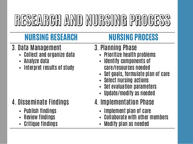 nursing theorist grid ida orlando essay Interview of a professional nurse thought this was in interesting idea because it is also one of the main ideas of the nursing process theory formed by ida jean orlando, who was the person i had for my nursing theorist paper.
