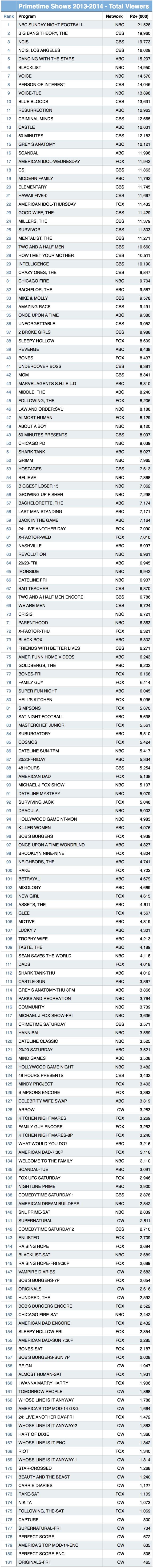 Primetime ratings total audience 2013-2014