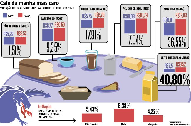 Levantamento do site Mercado Mineiro aponta que produtos como café moído, achocolatado, manteiga e açúcar já estão mais caros em Belo Horizonte. O leite, vilão do momento, já registrou elevação de 40,8% no acumulado de janeiro a junho. (28/06/2016) #Crise #MercadoMineiro #Economia #Infográfico #Infografia #HojeEmDia