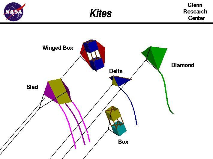 Kites - brief overview from NASA Glenn Research Center; also check out how-to kite making pdf at http://www.aka.kite.org/docs/Handbooks/kitc.pdf