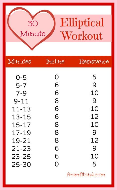 Elliptical Workout. Might have to try this tomorrow!!