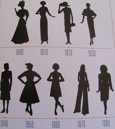 silhouettes 1900-1980