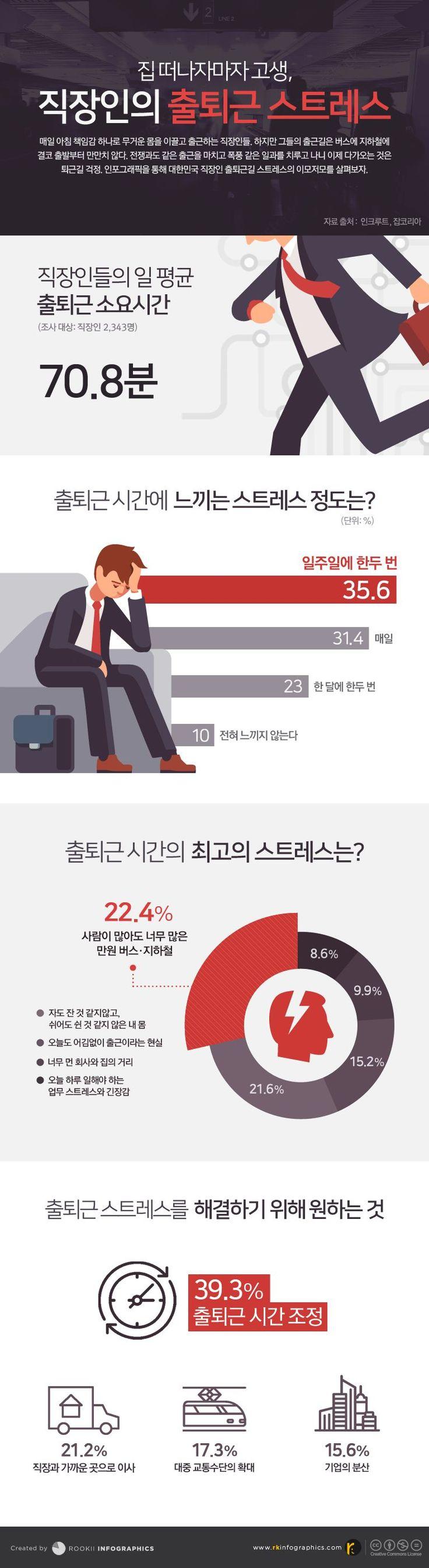Rookii Infographics