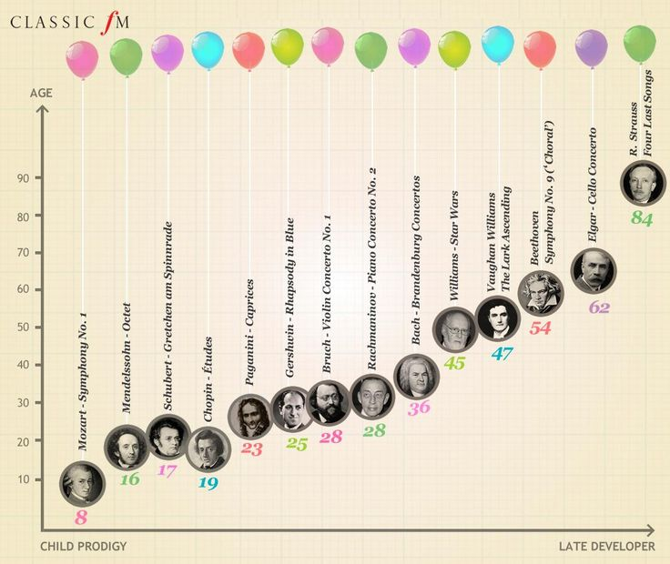 what famous music did beethoven write an opera