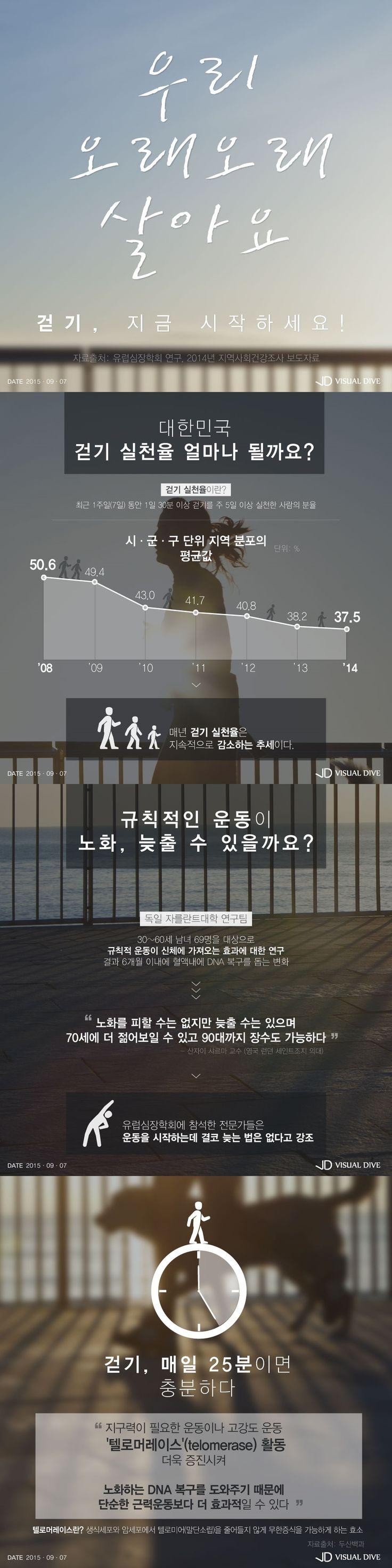 걷기 포함 꾸준한 운동…노화 방지에 도움 [인포그래픽] #Exercise / #Infographic ⓒ 비주얼다이브 무단 복사·전재·재배포 금지