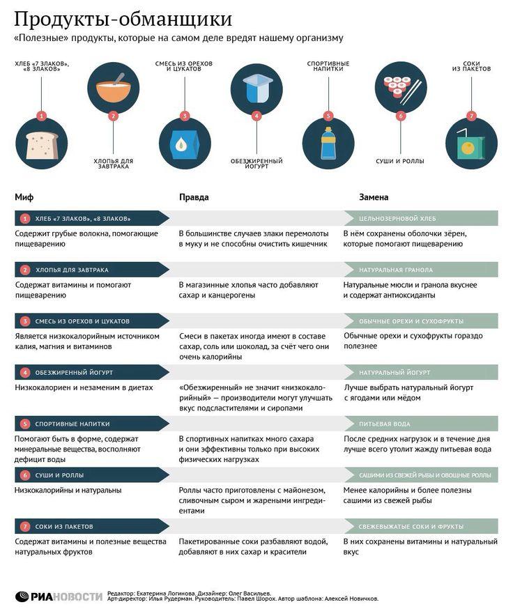 """инфографика """"Продукты-обманщики"""" infographic"""
