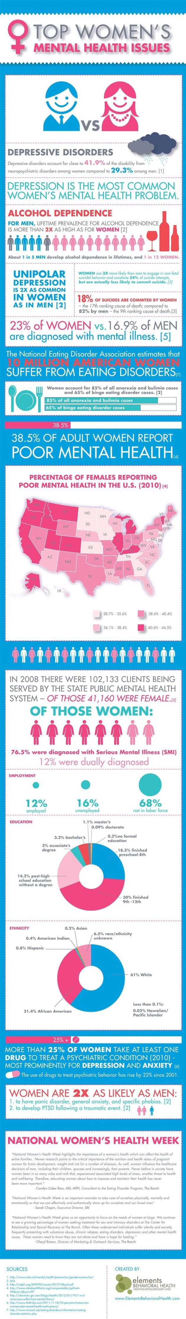 Top Women's Mental Health Issues Infographic