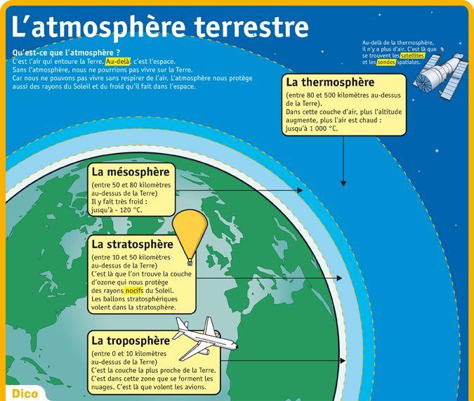 Fiche exposés : L'atmosphère terrestre