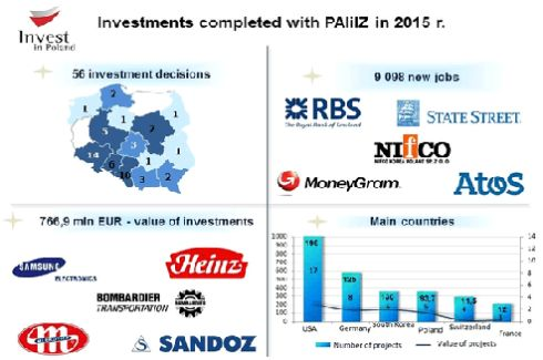 2015 in investments shaped by new jobs