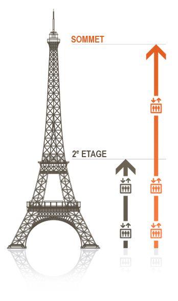 106 best paris en famille paris with kids images on pinterest places par - Restaurant dans la tour eiffel ...