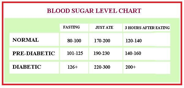 Blood sugar levels fasting just ate 3 hours after eating