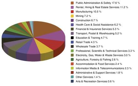 Townsville | Economic Snapshot