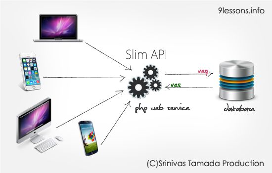 Create a RESTful services using Slim PHP Framework API FRAMEWORK JQUERY PHP RESTFUL SLIM