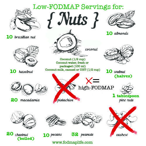 #LOWFODMAP Nuts and serving sizes - enjoy!  #lowfodmapdiet #fodmaps
