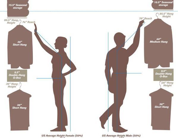 Closet heights. Broken link but good info on diagram