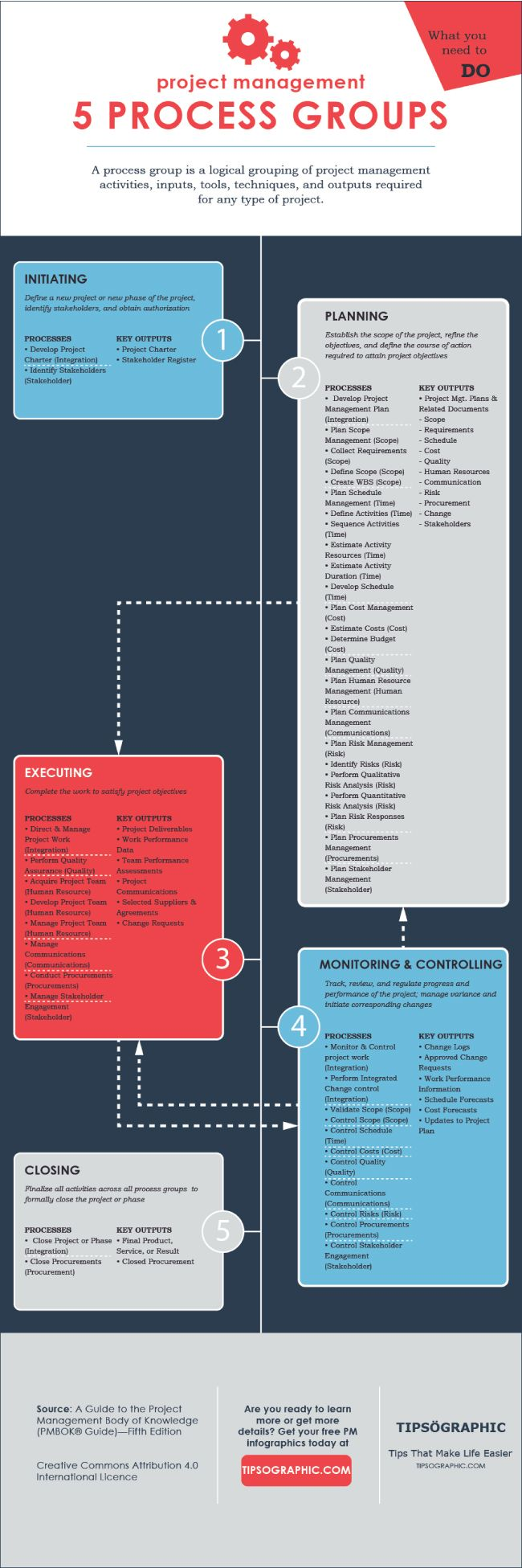 Image titled Project Management Process Groups 101