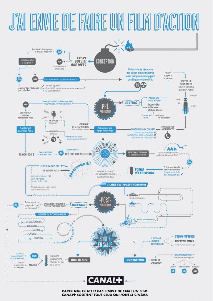 J'ai envie de faire un Film d'Action #Infographic